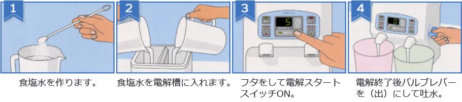 ラボS-II使用方法